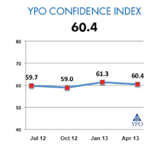 YPO Confidence Index
