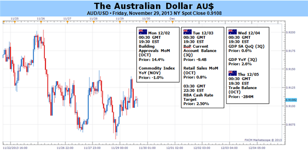 Aussie_Dollar_to_Look_Past_RBA_Meeting_body_Picture_1.png, Aussie Dollar to Look Past RBA Meeting, Focus on US News-Flow