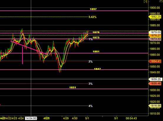 image thumb1 Total Recall as the markets soar to new highs $ES F 1886 x 1868