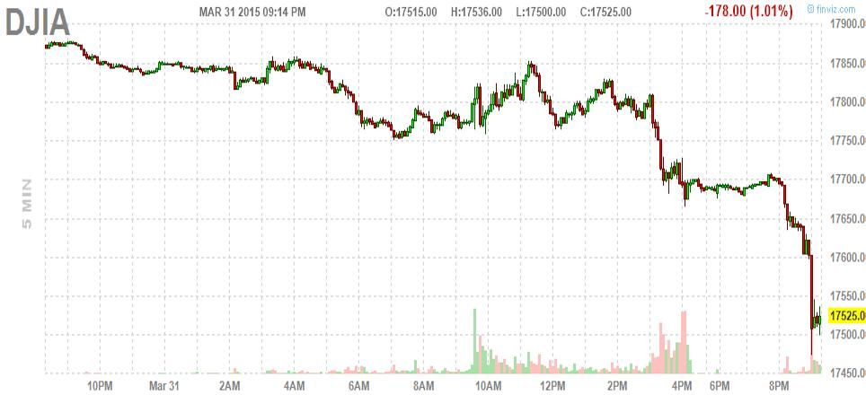 US stock futures just took a nosedive