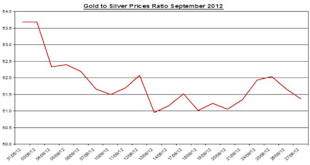 Guest_Commentary_Gold_Silver_September_28_2012_body_Ratio__September_28.png, Guest Commentary: Gold & Silver Daily Outlook 09.28.2012