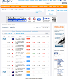 Learn_Fore_Trading_Economic_News_with_DailyFX_s_Economic_Calendar__body_Picture_9.png, Learn Forex: Trading Market News with DailyFX' s Economic Cal...