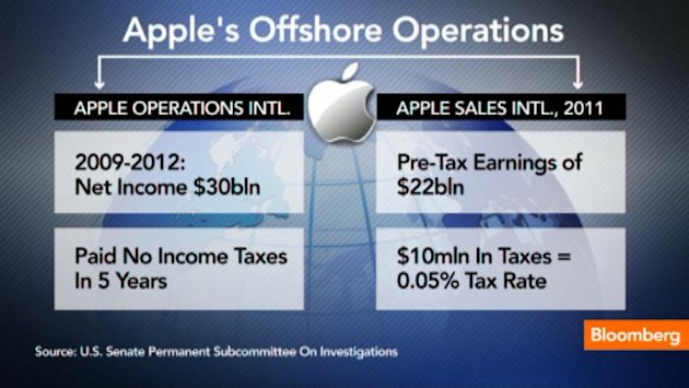 Breaking Down Apple's Offshore Operations