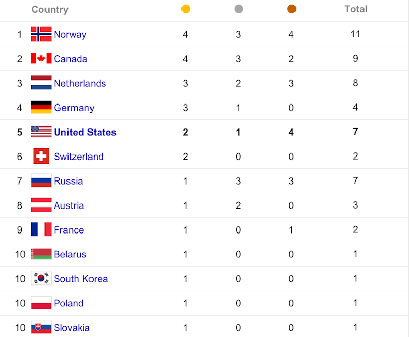 olympic medal count day four