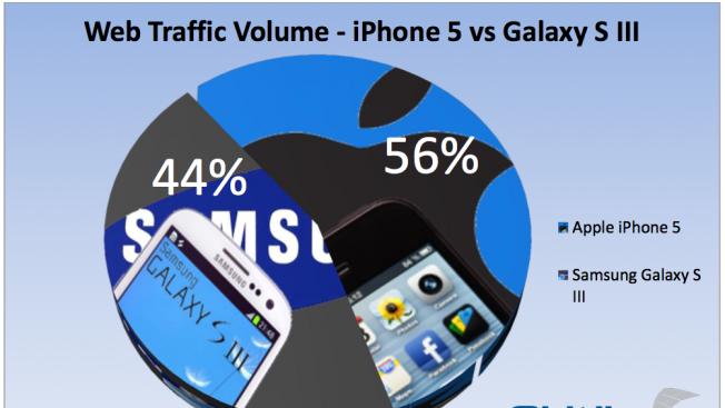 The iPhone 5 is already generating more web traffic than the Galaxy S III