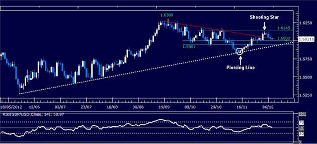 Forex_Analysis_GBPUSD_Classic_Technical_Report_12.11.2012_body_Picture_1.png, Forex Analysis: GBP/USD Classic Technical Report 12.11.2012