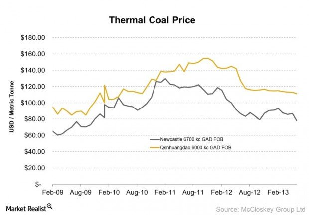Thermal Coal Price 2013-07-16