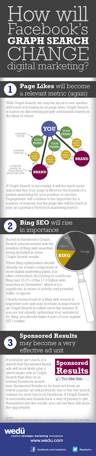 3 Ways Facebooks Graph Search Will Change Digital Marketing (Infographic) image wedu fb graph search infographic1