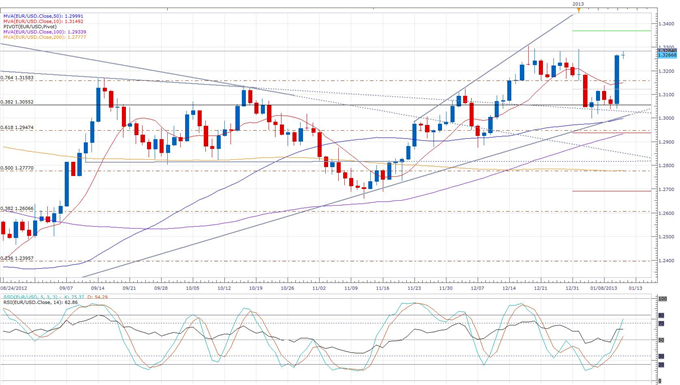 EU_Commissioner_Rehn_Sees_Gradual_Growth_in_2013_Euro_Higher_body_eurusd_daily_chart.png, Forex News: EU Commissioner Rehn Sees Gradual Growth in 2013...