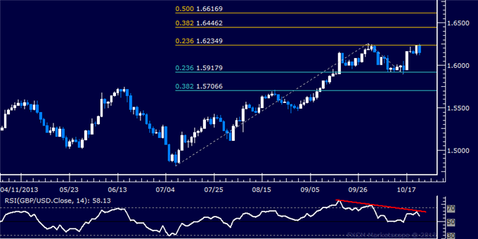 dailyclassics_gbp-usd_body_Picture_6.png, Forex: GBP/USD Technical Analysis – Support Sub-1.55 Holds Up