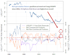 forex_japanese_yen_timing_a_buy_body_Picture_6.png, Forex Analysis: Japanese Yen Tumbles - Good Time to Buy USDJPY?