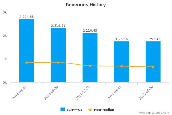 Sands China Ltd. Earnings Q2, 2015
