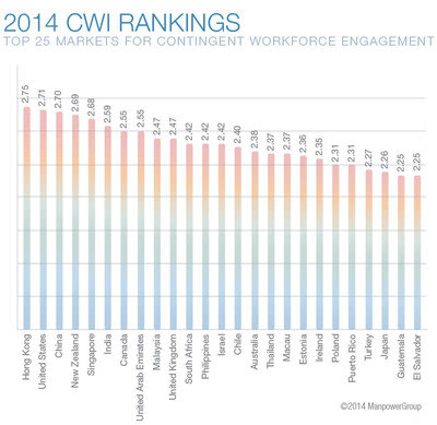 Top 25 countries ranked by the 2014 Contingent Workforce Index (CWI)