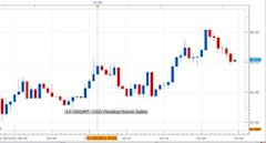 Forex_U.S._Pending_Home_Sales_Jumps_in_October_USDJPY_Little_Changed_body_1129-2.jpg, Forex: U.S. Pending Home Sales Jumps in October; USD/JPY Little Changed