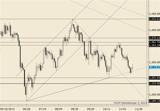 eliottWaves_gold_body_gold.png, Commodity Technical Analysis: Gold Testing Fibonacci Support