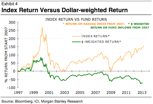 Actual returns versus fund returns