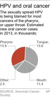 Chart shows new oral cancer cases in