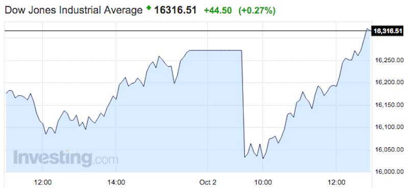After an early sell-off, stocks storm back into the green