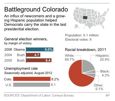 Graphic shows Colorado's past presidential winners, demographics and jobless rate