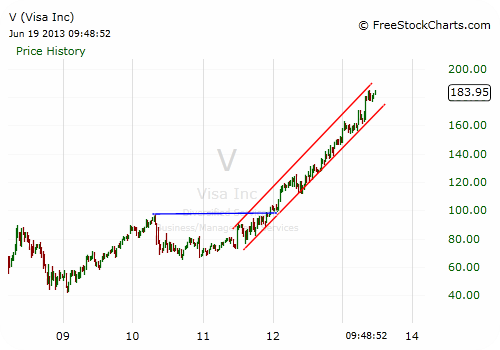 V Stock Chart - Weekly