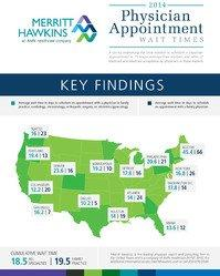 Survey: Wait Times For A Doctor Appointment Longest In Boston, Shortest In Dallas