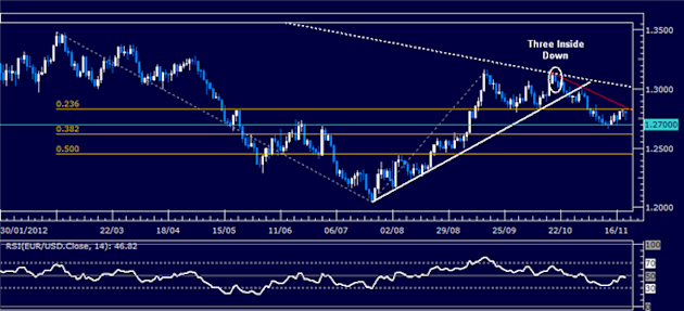 Forex_Analysis_EURUSD_Classic_Technical_Report_11.21.2012_body_Picture_5.png, Forex Analysis: EUR/USD Classic Technical Report 11.21.2012