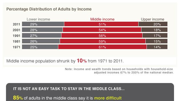 THE DIMINISHING MIDDLE CLASS