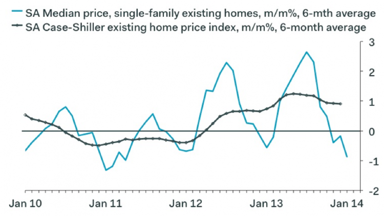 case shiler home prices