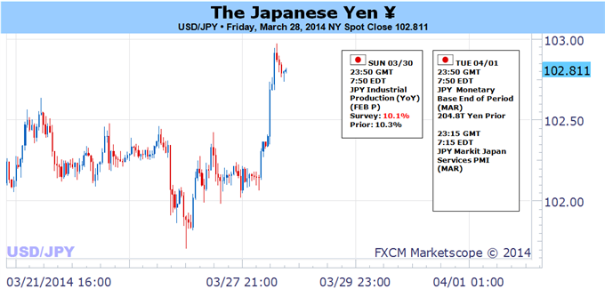 USDJPY-at-Risk-for-Key-Break--US-NFPs-Japans-VAT-in-Focus_body_Picture_5.png, USD/JPY at Risk for Key Break- U.S. NFPs, Japan's VAT in Focus