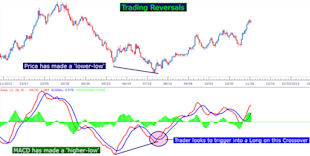 Three_Simple_Strategies_for_Trading_MACD_body_Picture_4.png, Learn Forex:  Three Simple Strategies for Trading MACD