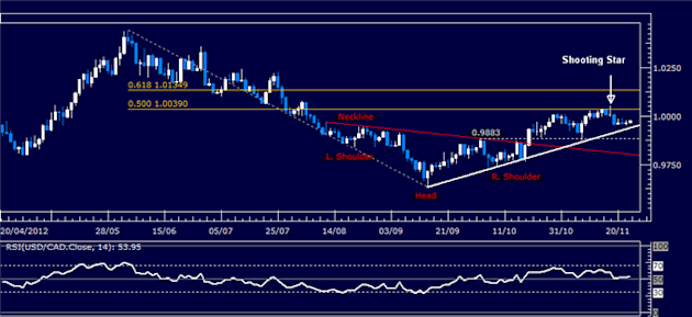 Forex_Analysis_USDCAD_Classic_Technical_Report_11.23.2012_body_Picture_1.png, Forex Analysis: USD/CAD Classic Technical Report 11.23.2012
