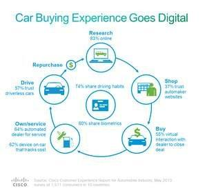 Consumers Desire More Automated Automobiles, According to Cisco Study