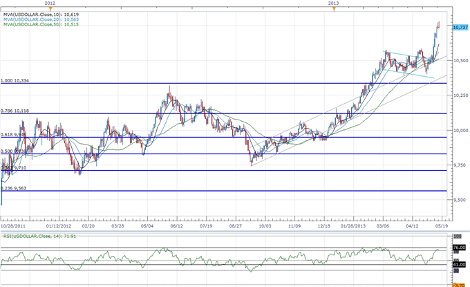 Forex_USDOLLAR_to_Search_for_Support-_GBP_Rebound_to_Accelerate_body_ScreenShot246.png, USDOLLAR to Search for Support- GBP Rebound to Accelerate