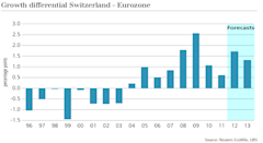 Guest_Commentary_Swiss_Exports_Rise_Thanks_to_Higher_Export_Prices_body_Picture_24.png, Guest Commentary: Swiss Exports Rise Thanks to Higher Export P...