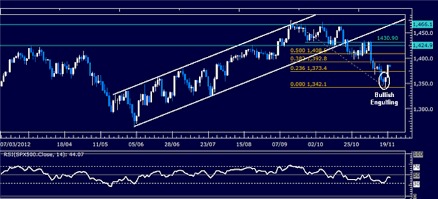 Forex_Analysis_Dollar_Pulls_Back_from_3-Month_High_on_SP_500_Bounce_body_Picture_3.png, Forex Analysis: Dollar Pulls Back from 3-Month High on S&P 500 Bounce