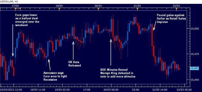 U.S._Dollar_Ends_Week_Lower_After_Euro_Weakness_and_Pound_Strength_body_rewind_march_22_2013.png, U.S. Dollar Ends Week Lower After Euro Weakness and ...