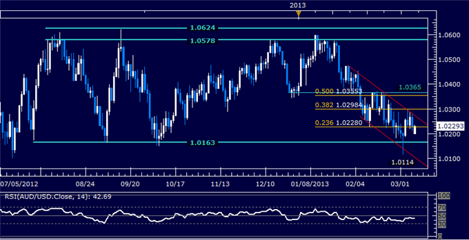Forex_AUDUSD_Technical_Analysis_03.11.2013_body_Picture_5.png, AUD/USD Technical Analysis 03.11.2013