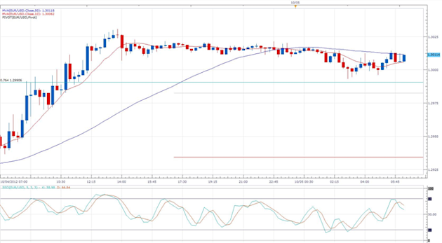 Decline_in_German_Factory_Orders_Dissapoints_Expectations_body_eurusd_daily_chart.png, Decline in German Factory Orders Dissapoints Expectations