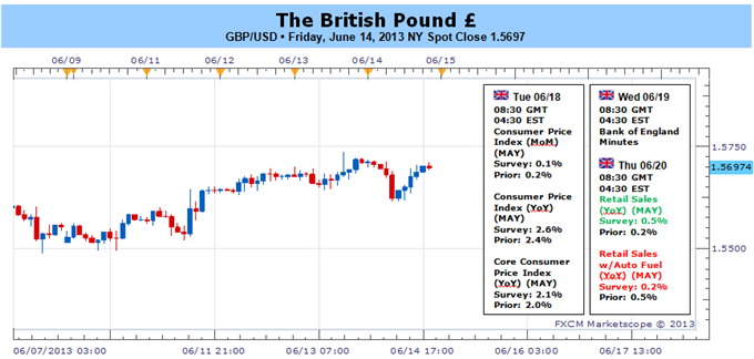 British_Pound_Eyes_Fresh_Highs_on_Faster_Inflation_BoE_Minutes_body_Picture_1.png, British Pound Eyes Fresh Highs on Faster Inflation, BoE Minutes