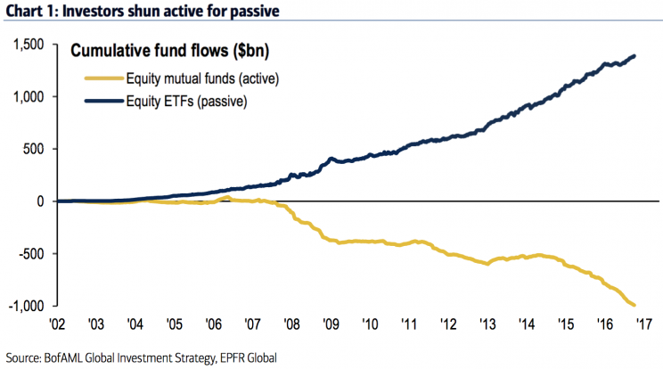 Index Funds and Active Funds Cash Flows