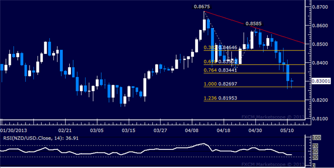 Forex_NZDUSD_Technical_Analysis_05.10.2013_body_Picture_5.png, NZD/USD Technical Analysis 05.13.2013