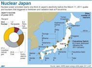 &lt;p&gt;Japan said it planned to phase out nuclear power over three decades in an apparent bow to public pressure after last year&#39;s Fukushima disaster, the worst atomic accident in a generation.&lt;/p&gt;