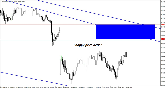 Utilizing the 15-minute chart and a narrow zone of risk helps mitigate risk when shorting AUD/JPY in the prevailing choppy conditions.