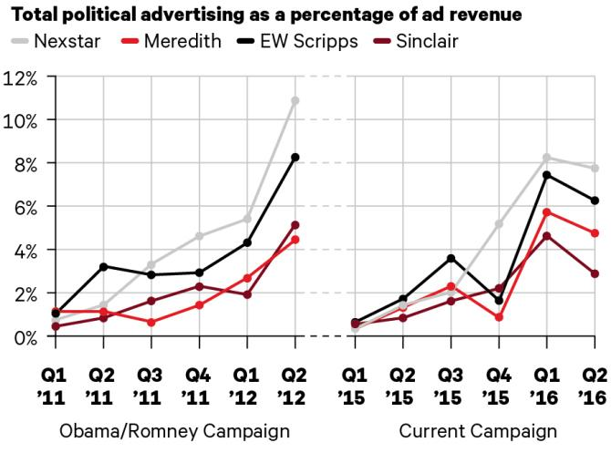 Donald Trump's Candidacy Is Taking a Toll on Political Ad Spending