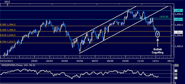 Forex_Analysis_US_Dollar_May_Pull_Back_as_SP_500_Signals_Rebound_body_Picture_6.png, Forex Analysis: US Dollar May Pull Back as S&P 500 Signals Reboun...