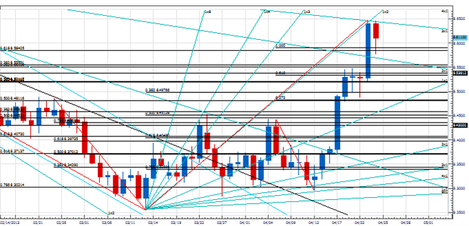 PT_import_body_Picture_2.png, Price & Time: The Importance of the Next Few Days from a Time Perspective