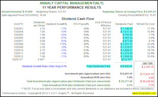 The Truth About The Impact of Dividend Reinvesting image NLY2