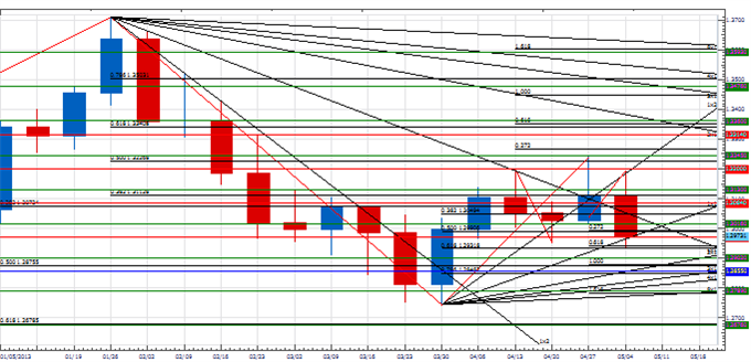 weekly_pt_bigger_usd_move_body_Picture_3.png, Weekly Price & Time: Bigger USD Move Ahead?