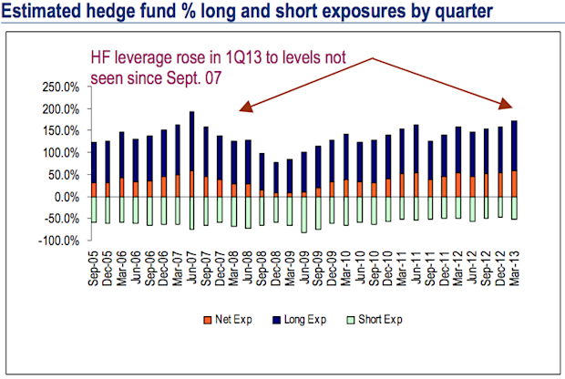 Estimated hedge fund % long and short exposures by quarter