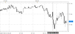 US_Dollar_Slips_versus_Euro_Yen_Following_Dismal_GDP_Durable_Goods_body_Picture_7.png, US Dollar Slips versus Euro, Yen Following Dismal GDP, Durable ...